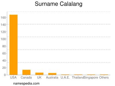 Surname Calalang