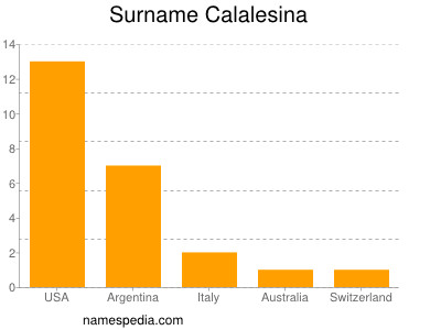 Surname Calalesina