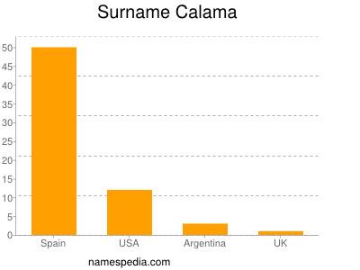 Surname Calama