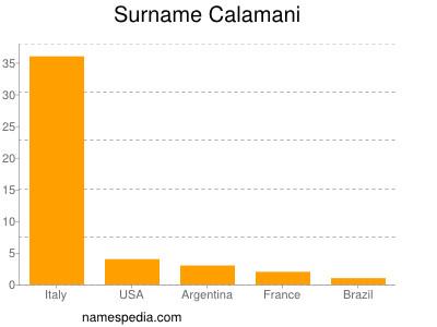 Surname Calamani