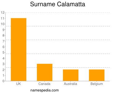 Surname Calamatta