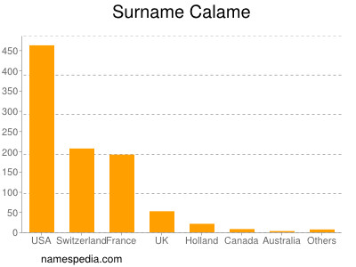 Surname Calame