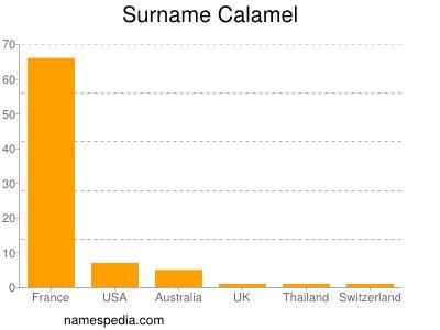 Surname Calamel