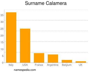 Surname Calamera