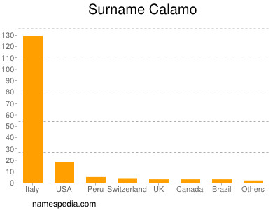 Surname Calamo