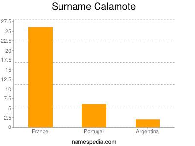 Surname Calamote