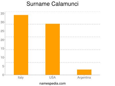 Surname Calamunci
