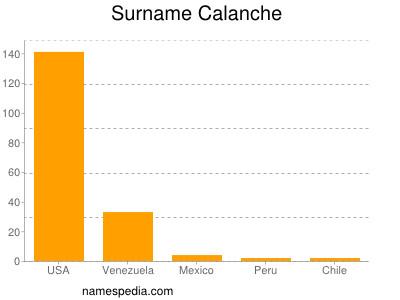 Surname Calanche