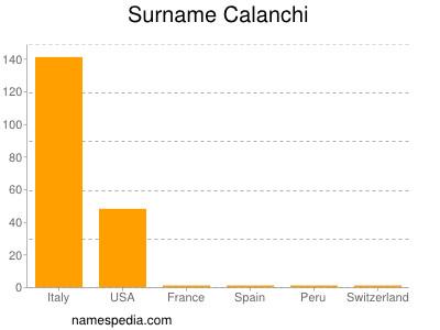 Surname Calanchi
