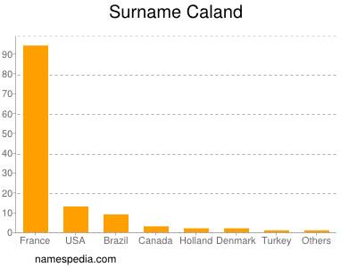 Surname Caland