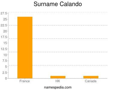 Surname Calando