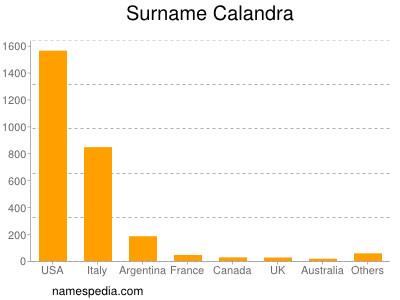 Surname Calandra