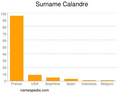 Surname Calandre
