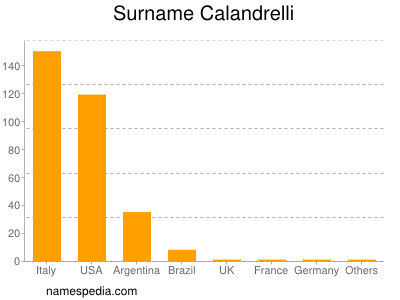 Surname Calandrelli
