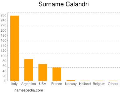Surname Calandri