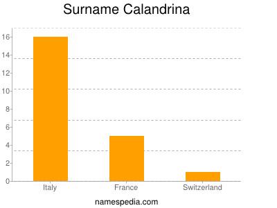 Surname Calandrina