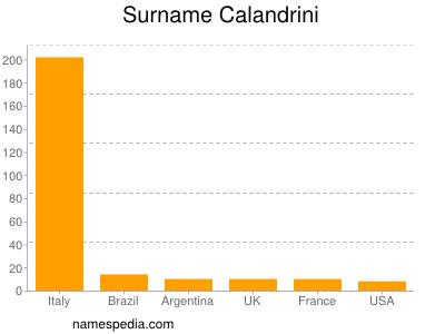Surname Calandrini
