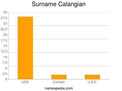 Surname Calangian
