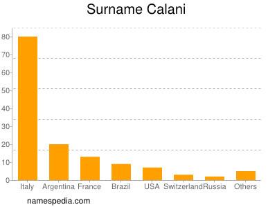 Surname Calani