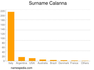 Surname Calanna