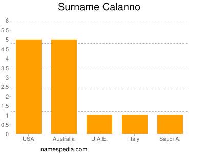 Surname Calanno