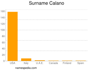Surname Calano