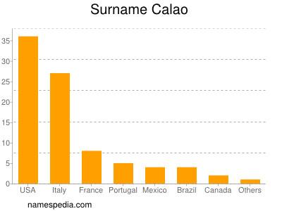 Surname Calao