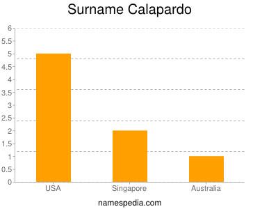 Surname Calapardo