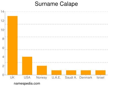 Surname Calape