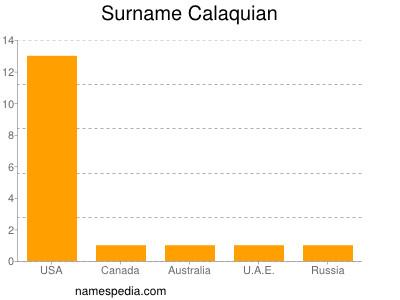 Surname Calaquian
