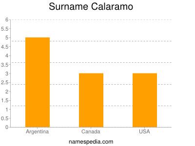 Surname Calaramo