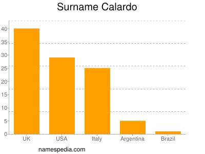 Surname Calardo
