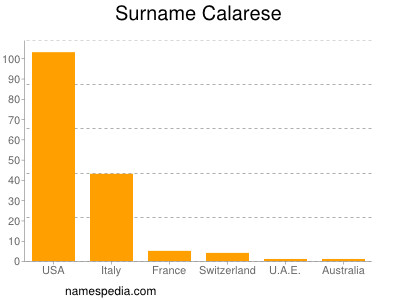 Surname Calarese