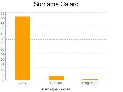 Surname Calaro