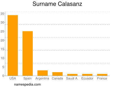 Surname Calasanz
