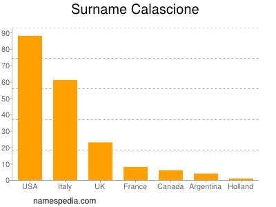 Surname Calascione