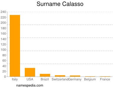 Surname Calasso