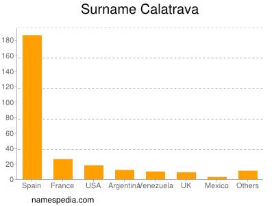 Surname Calatrava
