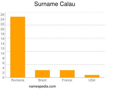 Surname Calau