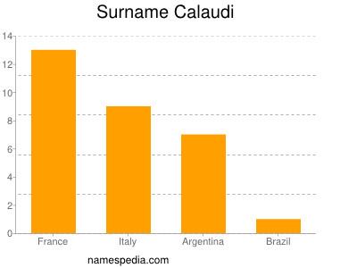 Surname Calaudi