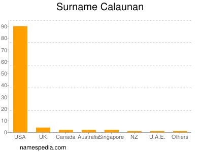 Surname Calaunan