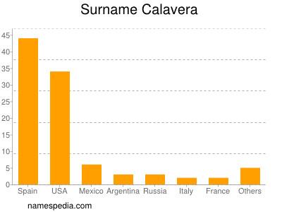 Surname Calavera