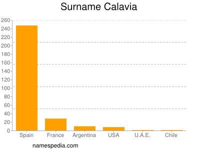 Surname Calavia