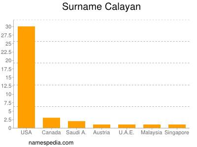 Surname Calayan