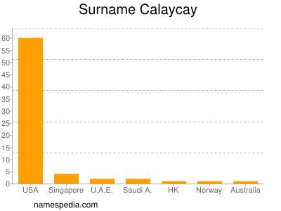 Surname Calaycay