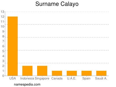 Surname Calayo