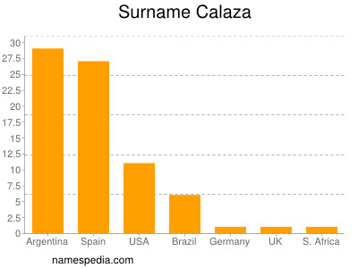 Familiennamen Calaza