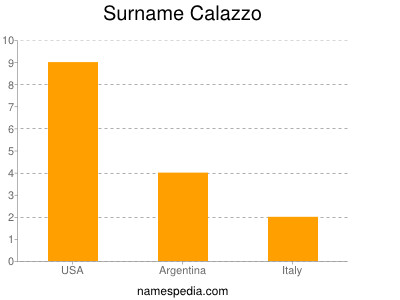 Surname Calazzo