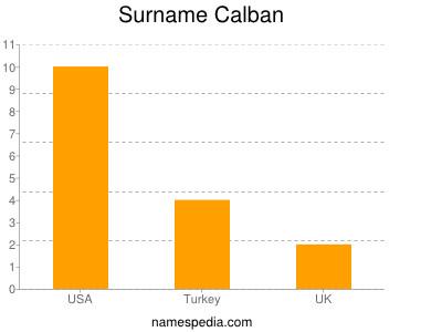 Surname Calban