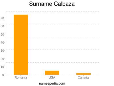 Surname Calbaza